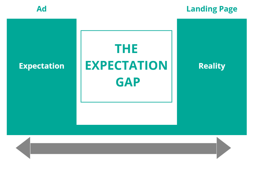 Landing Page Expectation Gap