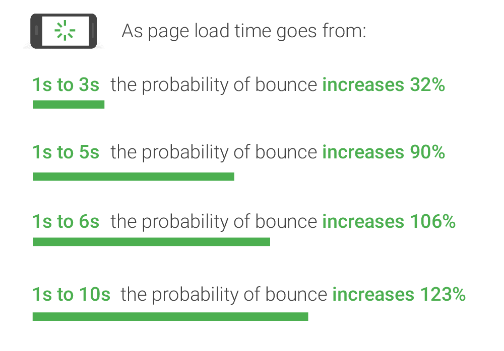 Page Load Speed Conversion Impact