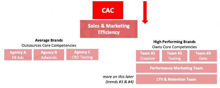 Inhouse Team Structures To Improve CAC